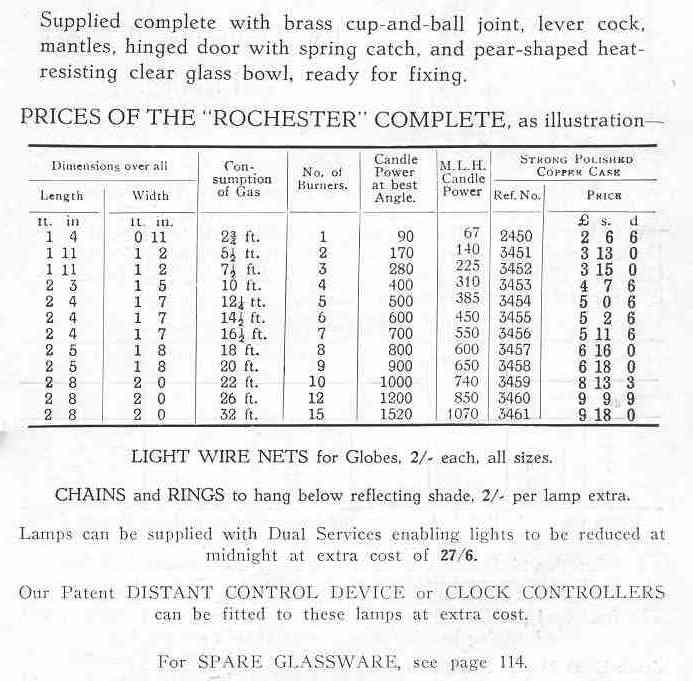 Rochester Sizes and prices 1937 b&w